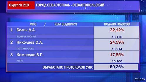 Севастопольцы отдали больше голосов заДмитрия Белика от«Единой России»